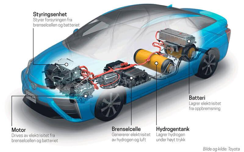 hydrogenbil grafikk